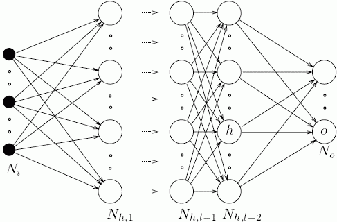 neural network layers