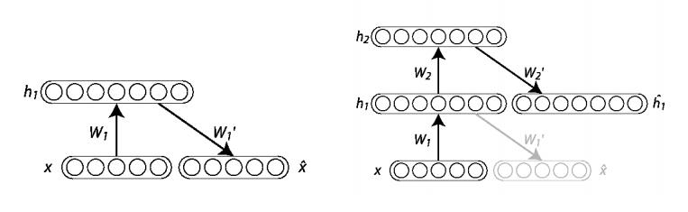 stacked autoencoder