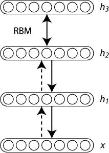 stacked rbm